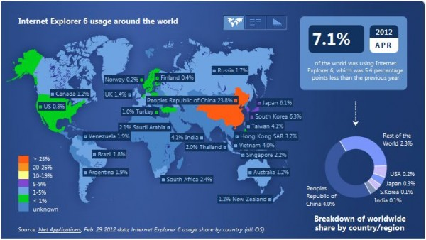 World Usage Statistics IE6.