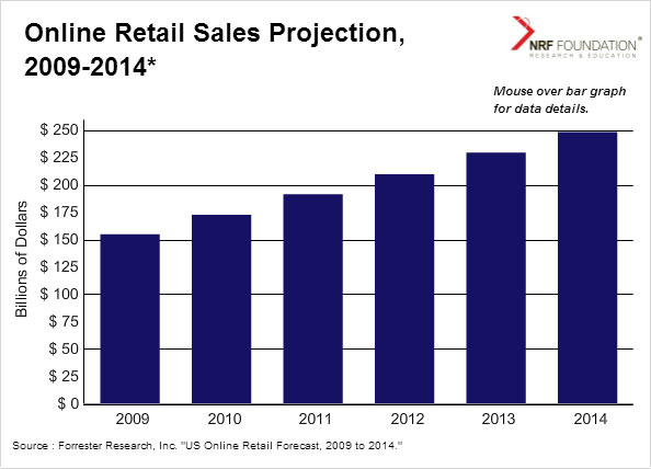 E-Commerce - Retail Sales Projection for 2009-20014